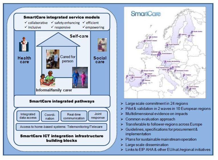smartcare-proyecto-europeo-atencion-integrada-socio-sanitaria-kronikgune-2