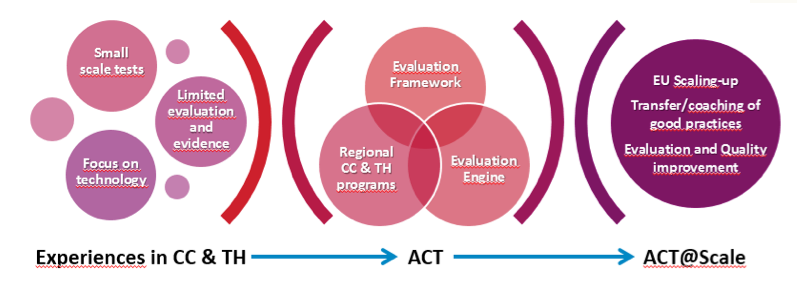 act-scale-project-eu