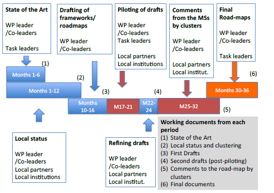 advantage-proyecto-investigacion-kronikgune-metodologia